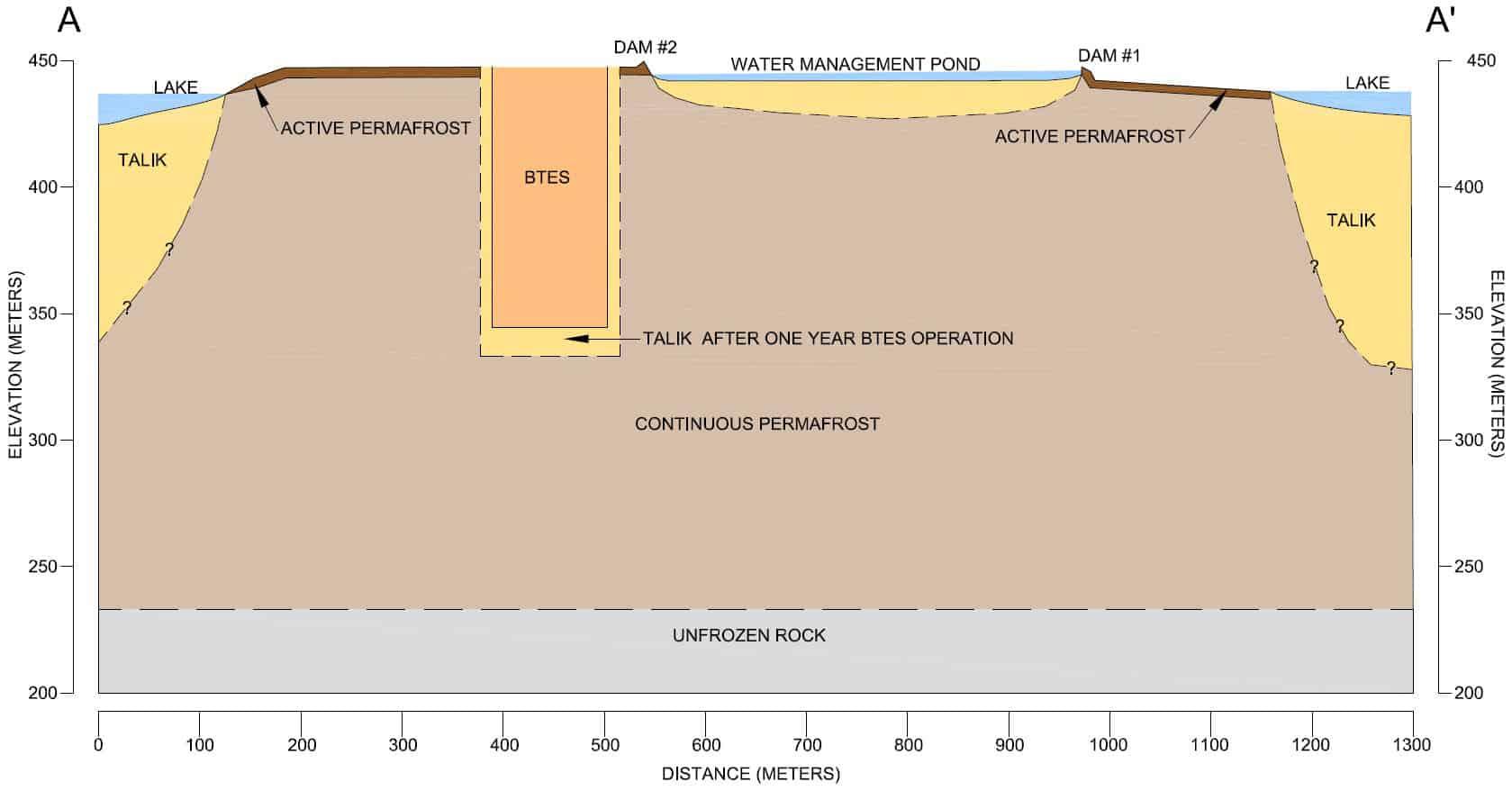 Schematic hydrogeologic cross section BTES talik underground heat store