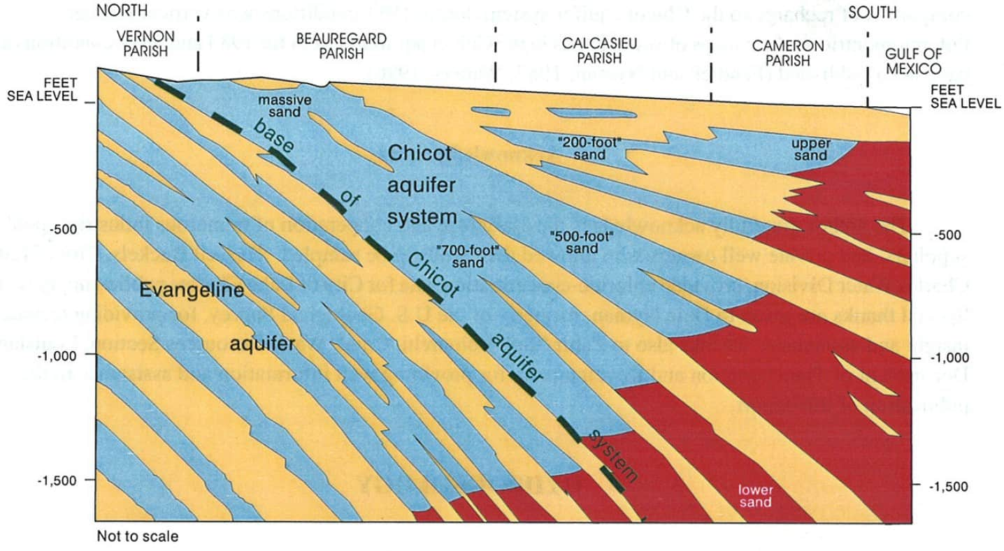 Chicot aquifer system north-south regional hydrogeologic cross section
